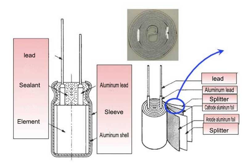 Aluminum electrolytic capacitor manufacturing process