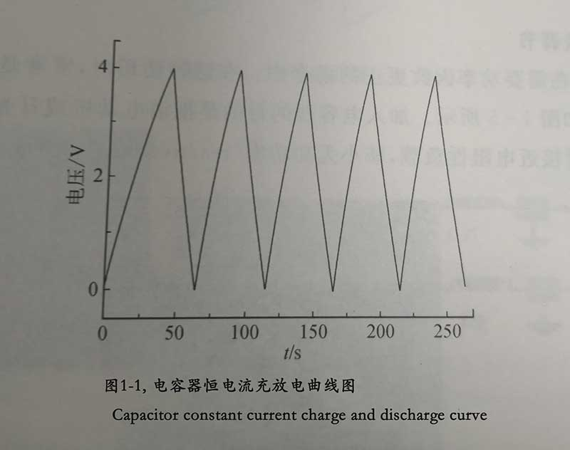 Capacitor constant current charge and discharge curve